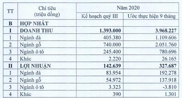 Phú Tài (PTB) ước lãi 185 tỷ đồng trong 6 tháng đầu năm 2020 - Ảnh 2.