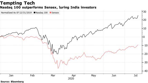 Cổ phiếu công nghệ Mỹ lập đỉnh, nhóm đầu tư gà mờ của Ấn Độ đua nhau rót tiền  - Ảnh 1.