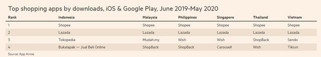 Cuộc chiến khốc liệt trong thị trường thương mại điện tử ở Đông Nam Á  - Ảnh 2.