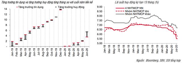 SSI Research: Lãi suất tiền gửi có thể phân hóa - Ảnh 2.