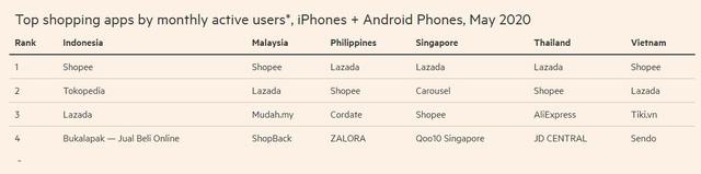 Cuộc chiến khốc liệt trong thị trường thương mại điện tử ở Đông Nam Á  - Ảnh 3.