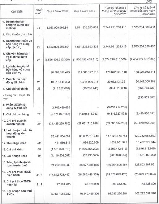 Rời xa Coteccons, Ricons báo lãi sụt giảm 15% trong quý 2/2020 xuống còn 60 tỷ đồng - Ảnh 1.