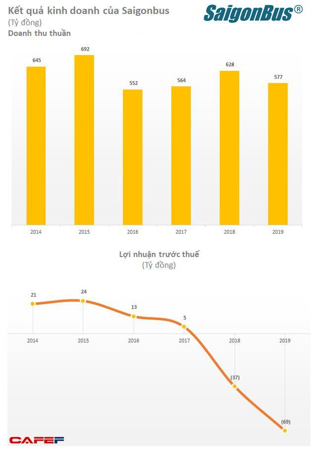 Saigonbus (BSG): 6 tháng đầu năm 2020 lỗ 119 tỷ đồng - Ảnh 1.