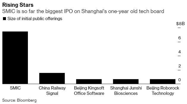 Trung Quốc ấp ủ kế hoạch cải cách TTCK nhằm bảo vệ các công ty lớn khỏi sự đe dọa của Mỹ - Ảnh 1.