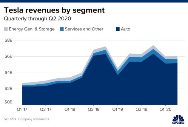 Báo lãi 4 quý liên tiếp, Tesla đủ tiêu chuẩn gia nhập S&P 500 - Ảnh 2.