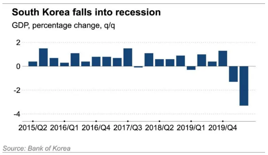 Kinh tế Hàn Quốc chính thức rơi vào suy thoái sau 17 năm  - Ảnh 1.