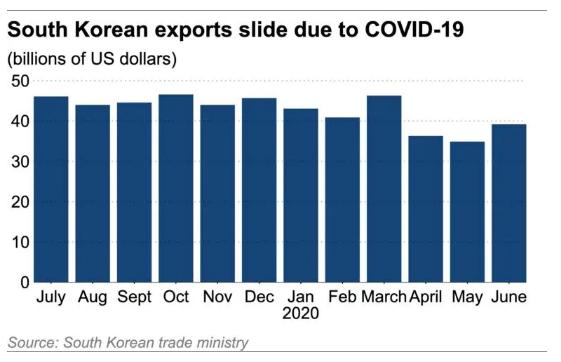 Kinh tế Hàn Quốc chính thức rơi vào suy thoái sau 17 năm  - Ảnh 2.