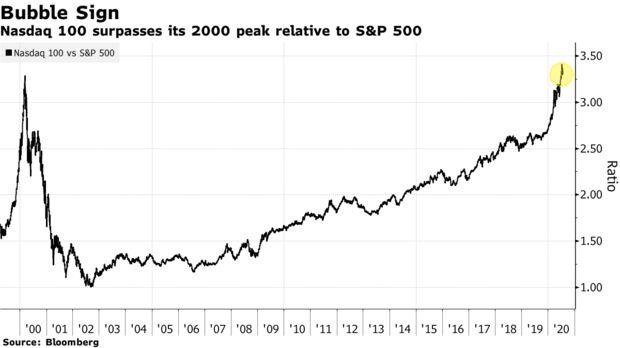 Bloomberg: Cổ phiếu công nghệ bị bán tháo mạnh, rủi ro về bong bóng ngày càng phình to  - Ảnh 1.