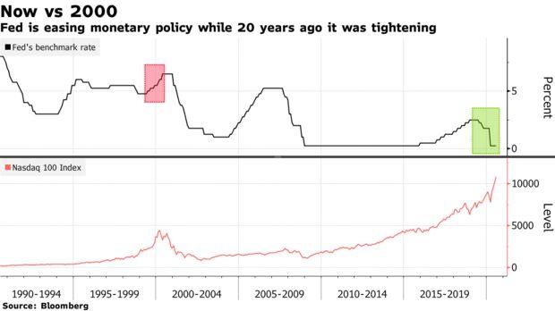 Bloomberg: Cổ phiếu công nghệ bị bán tháo mạnh, rủi ro về bong bóng ngày càng phình to  - Ảnh 2.