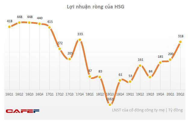 Hoa Sen (HSG): Quý 3 lãi 318 tỷ đồng cao gấp 2 lần cùng kỳ - Ảnh 2.