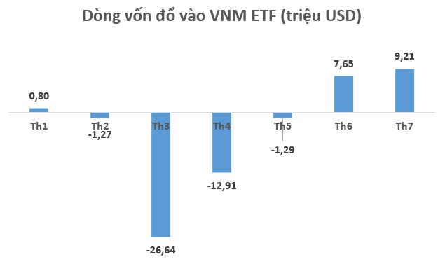 Yếu tố nào được kỳ vọng hỗ trợ thị trường trong tuần giao dịch cuối tháng 7? - Ảnh 1.
