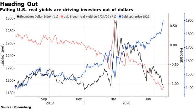 Bloomberg: Những động thái từ chính phủ Mỹ và FED có thể đẩy giá vàng lên đến 3.000 USD/ounce?  - Ảnh 1.