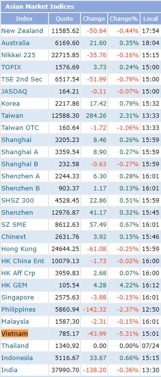 """Cổ phiếu giảm sàn la liệt, vốn hóa thị trường chứng khoán Việt Nam """"bốc hơi"""" 8,5 tỷ USD trong phiên 27/7 - Ảnh 1."""