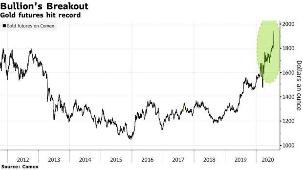 Giá vàng chạm mức cao nhất mọi thời đại, các nhà phân tích dự báo đà tăng vẫn tiếp diễn  - Ảnh 1.