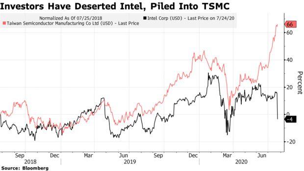 Intel chứng kiến thất bại chưa từng có, kỷ nguyên thống trị mảng bán dẫn của Mỹ có thể đã đến hồi kết  - Ảnh 2.