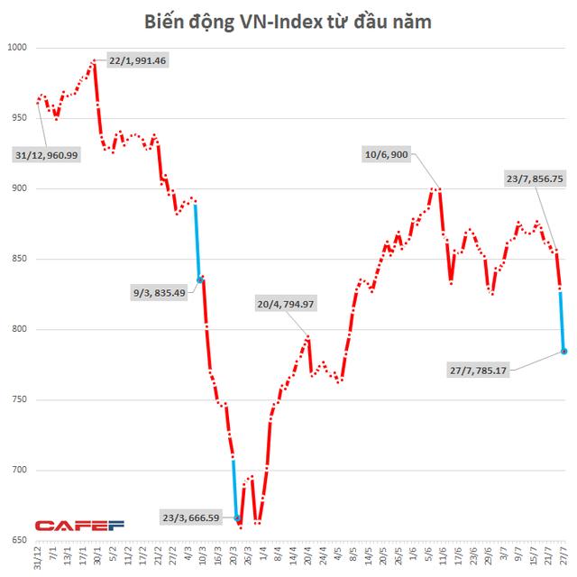 """Cổ phiếu giảm sàn la liệt, vốn hóa thị trường chứng khoán Việt Nam """"bốc hơi"""" 8,5 tỷ USD trong phiên 27/7 - Ảnh 3."""