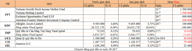 Chuyển động quỹ đầu tư tuần 20-26/7: Thỏa thuận tại FPT, VinaCapital mua mạnh KDC - Ảnh 1.