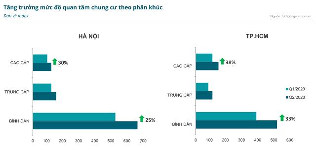 Giá rao bán trung bình chung cư tại TP HCM cao hơn Hà Nội - Ảnh 2.