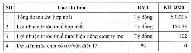 Phân bón Bình Điền (BFC) báo lãi trước thuế 88 tỷ đồng quý 2, gấp 5 lần cùng kỳ - Ảnh 2.