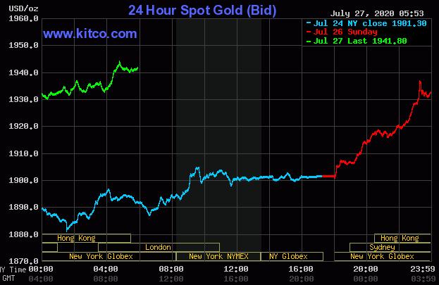 Vàng thế giới lập đỉnh mới 1.945 USD/ounce, vàng trong nước cũng chinh phục kỷ lục mới - Ảnh 1.