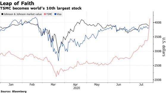 Vốn hóa tăng 72 tỷ USD trong 2 ngày, cổ phiếu này vừa lọt top 10 cổ phiếu lớn nhất thế giới - Ảnh 1.