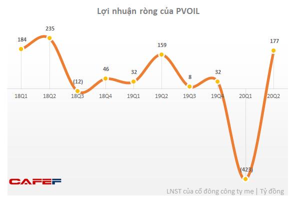 PVOIL (OIL): Quý 2 có lãi trở lai sau khi lỗ lớn trong quý 1 - Ảnh 1.