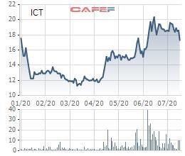 Nhờ khoản lợi nhuận khác, CTIN (ICT) báo lãi quý 2 tăng 121% so với cùng kỳ - Ảnh 2.