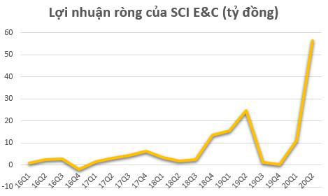 SCI E&C: Quý 2 lãi 56 tỷ đồng – cao nhất trong lịch sử hoạt động - Ảnh 2.