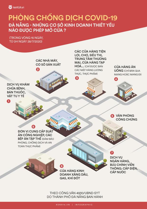 Đà Nẵng: Những cơ sở kinh doanh thiết yếu nào được phép mở cửa trong 2 tuần thực hiện cách ly xã hội - Ảnh 1.