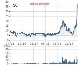 SCI E&C: Quý 2 lãi 56 tỷ đồng – cao nhất trong lịch sử hoạt động - Ảnh 3.