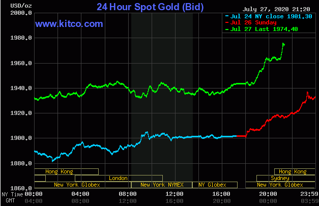 Giá vàng thế giới miệt mài đi lên, vượt 1.975 USD/ounce - Ảnh 1.