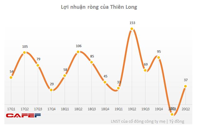 Thiên Long Group (TLG): Sau quý 1 lỗ, lợi nhuận quý 2 chỉ bằng 1/4 cùng kỳ - Ảnh 1.