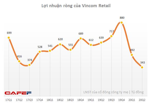 Chi thêm 375 tỷ hỗ trợ khách thuê, lợi nhuận quý 2 của Vincom Retail giảm xuống 343 tỷ đồng - Ảnh 1.