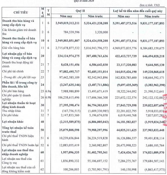 Xây dựng Hoà Bình (HBC): Nửa đầu năm lợi nhuận giảm mạnh về 7,4 tỷ đồng, giảm được 1.000 tỷ phải thu ngắn hạn - Ảnh 1.