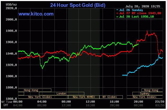 Vàng tiếp tục đón lượng tiền đầu tư lớn, chứng khoán Mỹ bị bán - Ảnh 1.