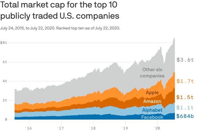 Quyền năng của Apple, Amazon, Google và Facebook - Ảnh 1.