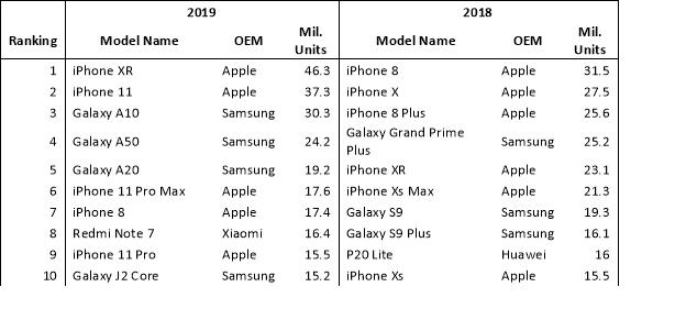 Nghịch lý thị trường Việt: Tại sao các iPhone giá rẻ đều bị ghẻ lạnh tại Việt Nam? - Ảnh 1.