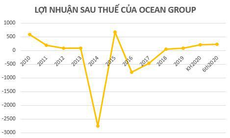 Nhờ tiết giảm chi phí, Ocean Group (OGC) báo quý 2 có lãi 19 tỷ đồng - Ảnh 2.