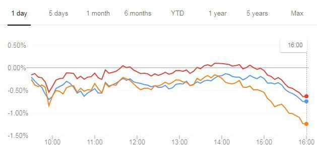 Vàng tiếp tục đón lượng tiền đầu tư lớn, chứng khoán Mỹ bị bán - Ảnh 2.