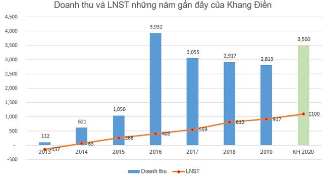 Khang Điền (KDH): Quý 2 lãi 254 tỷ đồng cao gấp 2 lần cùng kỳ - Ảnh 4.