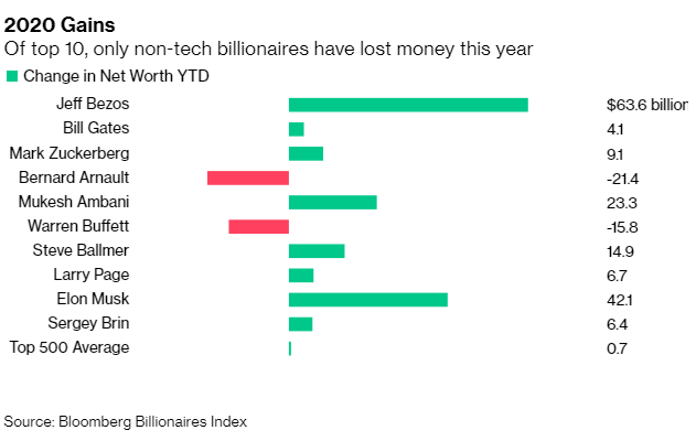 Jeff Bezos, Elon Musk, Mark Zuckerberg cùng bỏ túi 115 tỷ USD trong năm 2020 - Ảnh 1.