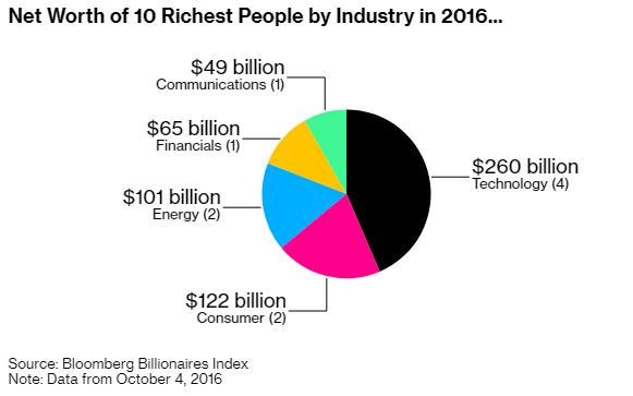 Jeff Bezos, Elon Musk, Mark Zuckerberg cùng bỏ túi 115 tỷ USD trong năm 2020 - Ảnh 2.