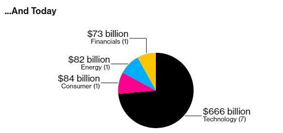 Jeff Bezos, Elon Musk, Mark Zuckerberg cùng bỏ túi 115 tỷ USD trong năm 2020 - Ảnh 3.