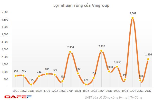 Vingroup: LNTT 6 tháng đạt 6.085 tỷ đồng, mảng sản xuất đóng góp 1/6 tổng doanh thu - Ảnh 2.