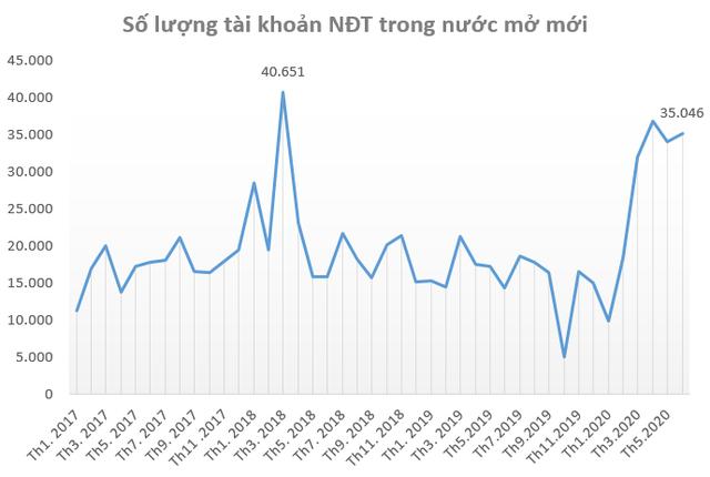 """Dòng tiền đổ vào chứng khoán Việt Nam quý 2 lên mức cao nhất kể từ """"sóng thần"""" 2018 - Ảnh 2."""