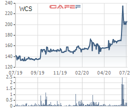 Bến xe Miền Tây (WCS) chốt quyền nhận cổ tức bằng tiền tỷ lệ 258% - Ảnh 1.