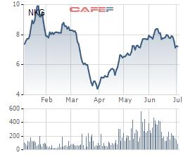 Thép Nam Kim (NKG) đã mua xong 10 triệu cổ phiếu quỹ - Ảnh 1.