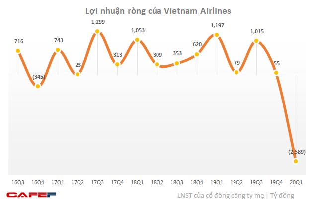 Vietnam Airlines ước lỗ gần 7.500 tỷ đồng sau nửa đầu năm - Ảnh 1.