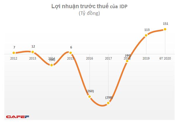 Lợi nhuận Vinamilk lập đỉnh mới, IDP chuyển từ lỗ sang lãi lớn - Ảnh 2.