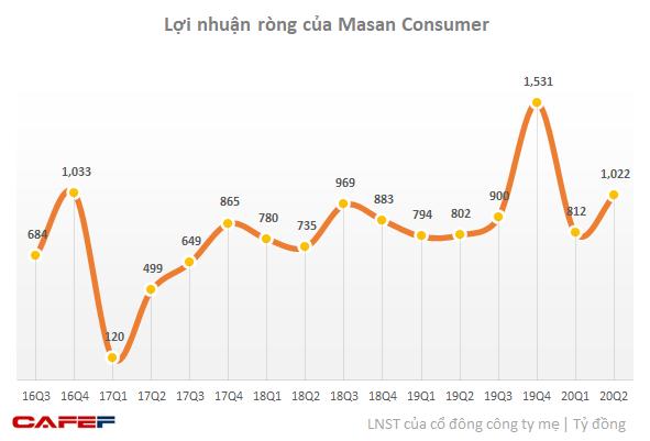 Masan Consumer (MCH) lãi nghìn tỷ đồng trong quý 2 bất chấp dịch bệnh, tăng hơn 29% so với cùng kỳ - Ảnh 2.